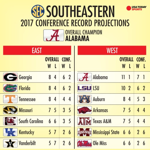 southeastern-projections