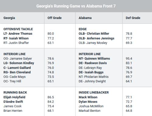 Screenshot_2018-11-28 UGASports com - PFF Matchup Georgia vs Alabama