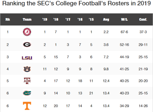 Screenshot_2019-02-13 Ranking the SEC's Football Rosters for 2019(1)