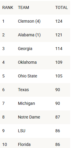 Screenshot_2019-05-03 College football rankings 2019 Clemson tops Alabama in composite preseason top 25 poll