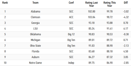 Screenshot_2019-06-13 Brad Powers' Early 2019 Power Ratings for all 130 CFB Teams - CFB - Forums - Pregame com