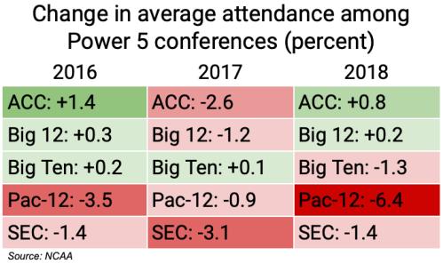 cfb_p5_attendance_change_16-18