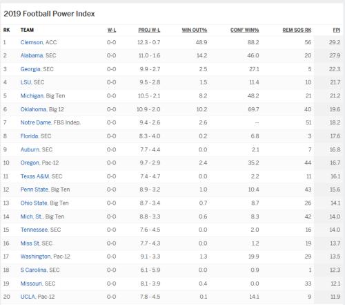 Screenshot_2019-07-09 ESPN Football Power Index - 2019 - ESPN