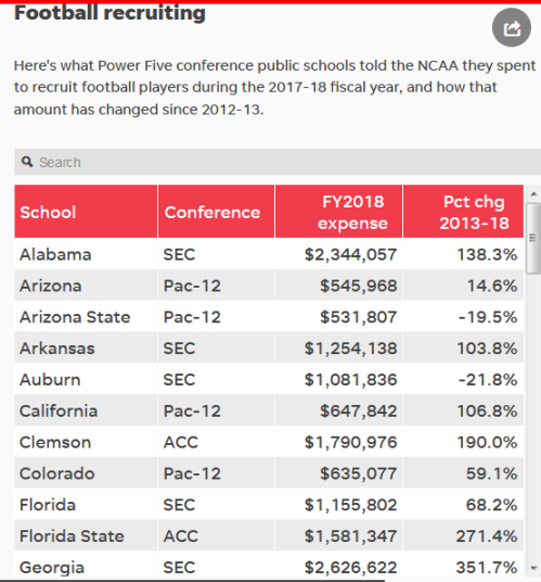 Screenshot_2019-08-20 The cost of college football recruiting — and winning — is now through the roof(1)