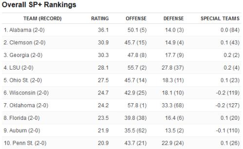 Screenshot_2019-09-09 SP+ rankings after Week 2 Oregon jumps 10 spots
