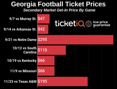 Screenshot_2019-09-13 Georgia football tickets for Arkansas State game lowest of 2019 season