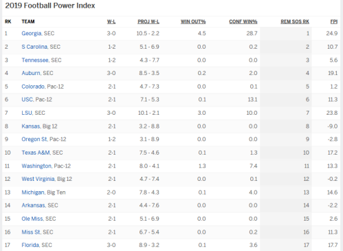 Screenshot_2019-09-16 ESPN Football Power Index - 2019 - ESPN