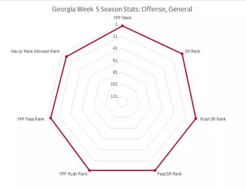Screenshot_2019-10-02 What Advanced Stats Tell Us About UGA After Week 5