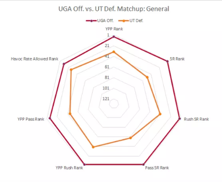 Screenshot_2019-10-04 What Advanced Stats Tell Us About UGA's Matchup Against Tennessee(1)