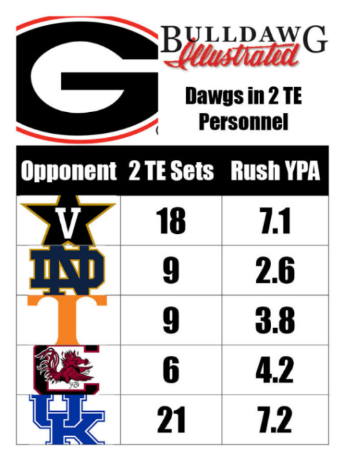 Screenshot_2019-10-24 Dawgs show more 12 Personnel in UK win – Bulldawg Illustrated