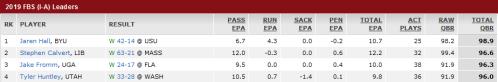 Screenshot_2019-11-05 Total Quarterback Rating - College Football - ESPN