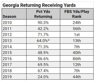 georgia-returning-yds