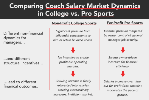 salary-pro-college
