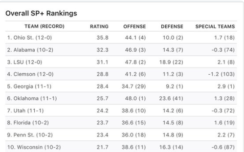 Screenshot_2019-12-02 Bill Connelly on Twitter 💥 UPDATED SP+ RANKINGS 💥 These ratings probably don't help with the OU-Uta[...]