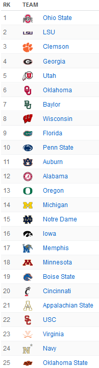 Screenshot_2019-12-04 2019 College Football Rankings for Week 15 ESPN