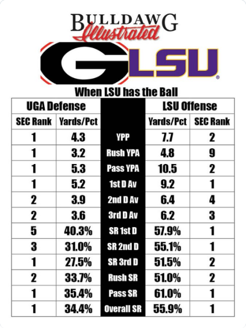 Screenshot_2019-12-05 DawgStats on Twitter ChampStats from Dawg_Stats https t co 4Gtc3bsvk8 Epic Matchup when LSUfootball h[...]