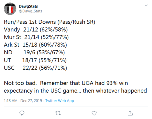 Screenshot_2019-12-27 DawgStats on Twitter Run Pass 1st Downs (Pass Rush SR) Vandy 21 12 (62% 58%) Mur St 21 14 (52% 77%) A[...]