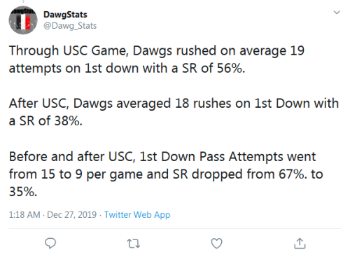 Screenshot_2019-12-27 DawgStats on Twitter Through USC Game, Dawgs rushed on average 19 attempts on 1st down with a SR of 5[...]