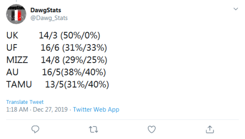 Screenshot_2019-12-27 DawgStats on Twitter UK 14 3 (50% 0%) UF 16 6 (31% 33%) MIZZ 14 8 (29% 25%) AU 16 5(38% 40%) TAMU 13 [...]