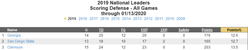 Screenshot_2020-01-15 cfbstats com - 2019 National Team Leaders