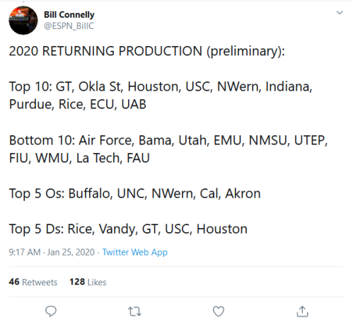 Screenshot_2020-01-27 Bill Connelly on Twitter 2020 RETURNING PRODUCTION (preliminary) Top 10 GT, Okla St, Houston, USC, NW[...]