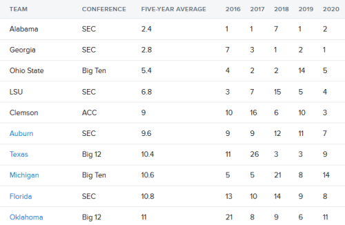 Screenshot_2020-02-12 College football recruiting rankings Schools with the best classes on average over the past five years
