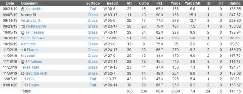Screenshot_2020-04-20 cfbstats com - Jake Fromm 2019 Player Statistics - Georgia Bulldogs