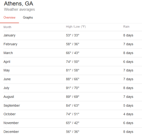 Screenshot_2020-04-22 average temperatures athens georgia by month - Google Search