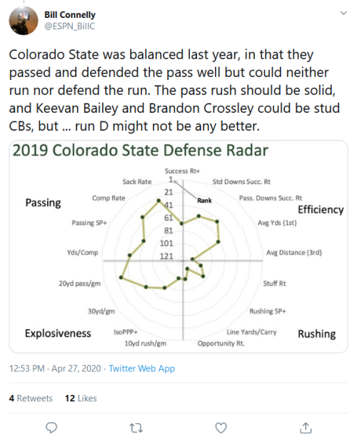 Screenshot_2020-04-28 Bill Connelly on Twitter Colorado State was balanced last year, in that they passed and defended the [...]