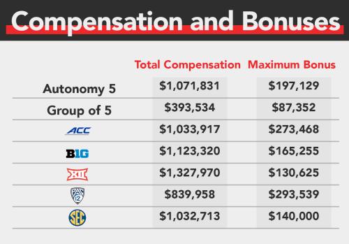 compensation-and-bonuses-new