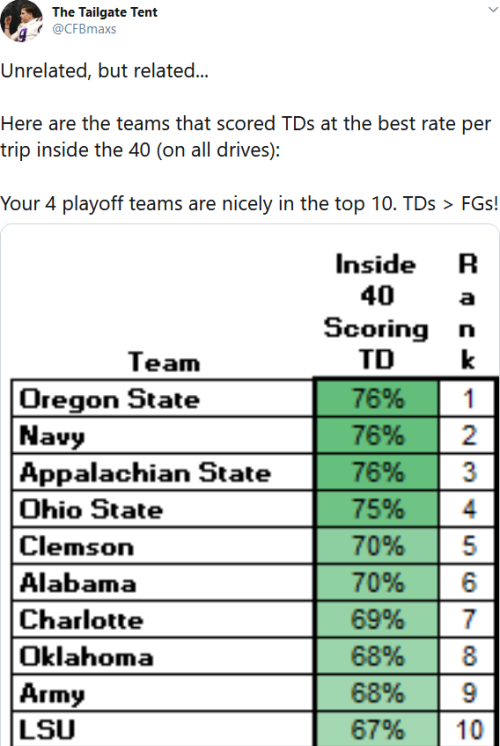 Screenshot_2020-06-11 The Tailgate Tent on Twitter Unrelated, but related Here are the teams that scored TDs at the best ra[...](1)