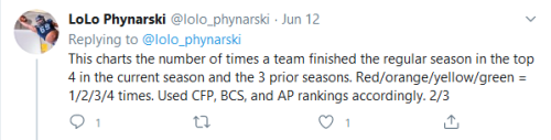 Screenshot_2020-06-14 LoLo Phynarski on Twitter I've heard lots of fans say that CFB has gotten too top heavy, with lots of[...](1)