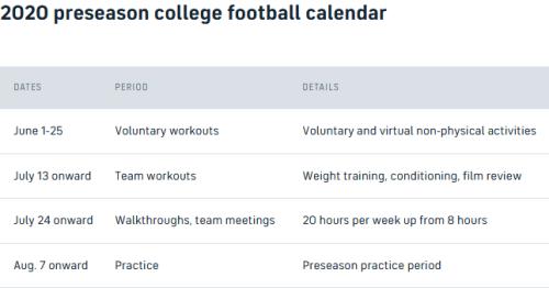 Screenshot_2020-06-18 NCAA Council approves six-week calendar to start 2020 college football season on time