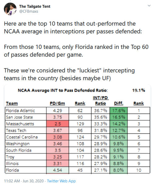 Screenshot_2020-06-30 The Tailgate Tent on Twitter Here are the top 10 teams that out-performed the NCAA average in interce[...]