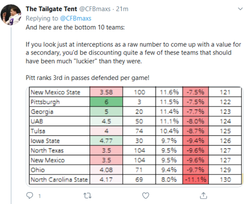 Screenshot_2020-06-30 The Tailgate Tent on Twitter Here are the top 10 teams that out-performed the NCAA average in interce[...](1)