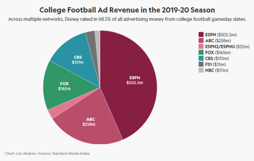 Screenshot_2020-07-26 ESPN's $793 Million in Ad Sales on the Line With College Football