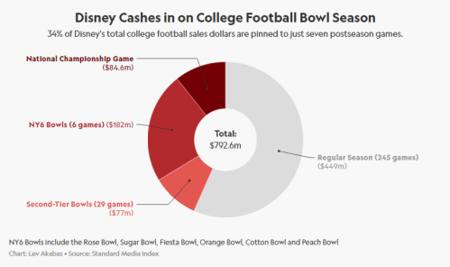 Screenshot_2020-07-26 ESPN's $793 Million in Ad Sales on the Line With College Football(2)