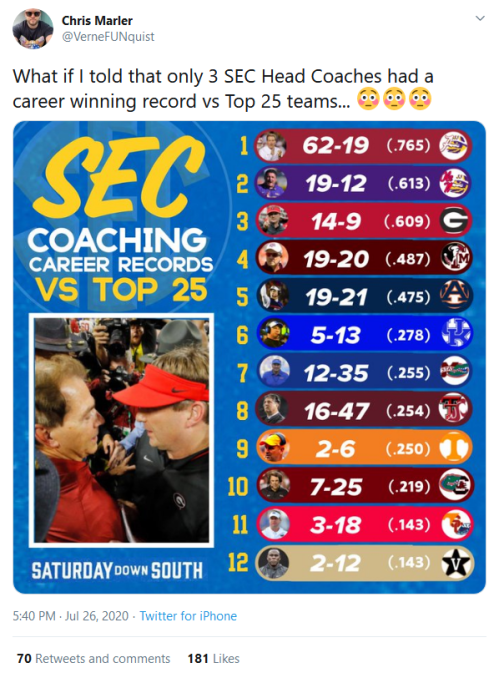 Screenshot_2020-07-28 Chris Marler on Twitter What if I told that only 3 SEC Head Coaches had a career winning record vs To[...]