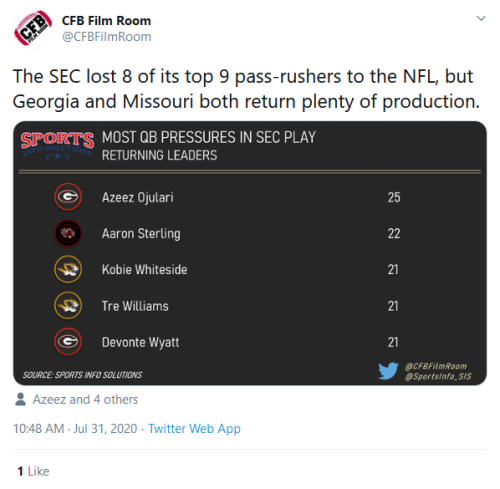Screenshot_2020-07-31 CFB Film Room on Twitter The SEC lost 8 of its top 9 pass-rushers to the NFL, but Georgia and Missour[...]