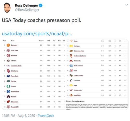 Screenshot_2020-08-06 Ross Dellenger on Twitter USA Today coaches preseason poll https t co ZW0kDHD7fh https t co QEbPepGjo[...]