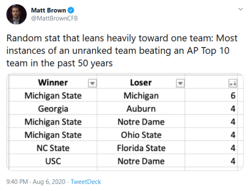 Screenshot_2020-08-07 Matt Brown on Twitter Random stat that leans heavily toward one team Most instances of an unranked te[...](1)