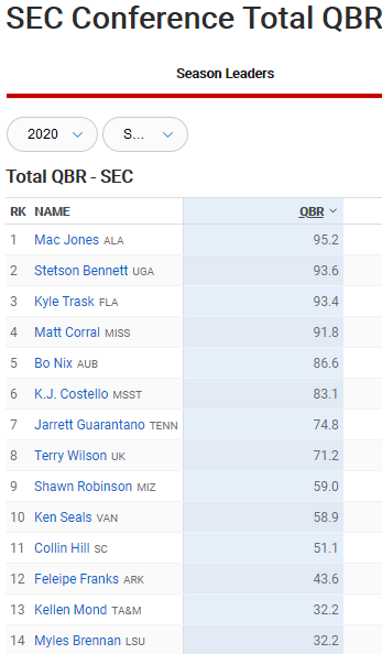 Screenshot_2020-09-28 2020 SEC Season Leaders Total QBR ESPN