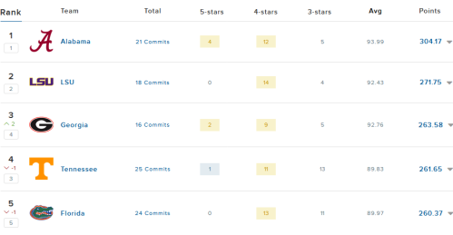 Screenshot_2020-10-15 2021 SEC Football Team Rankings(1)