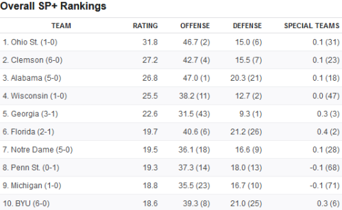 Screenshot_2020-10-28 College football SP+ rankings after Week 8 How the Big Ten's return shakes things up