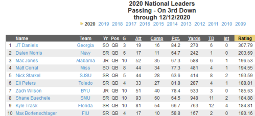 Screenshot_2020-12-14 cfbstats com - 2020 National Player Leaders
