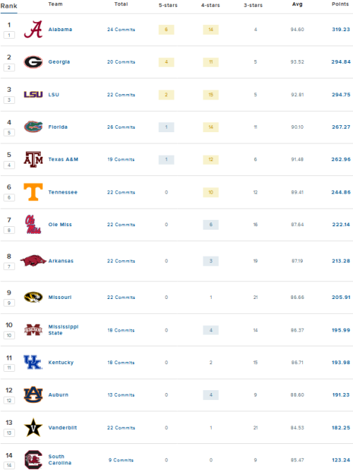 Screenshot_2020-12-17 2021 SEC Football Team Rankings