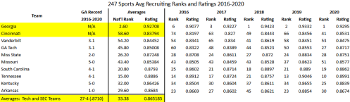 Screenshot_2020-12-22 GA vs Cincinnati Recruiting Rankings - mbroch gmail com - Gmail